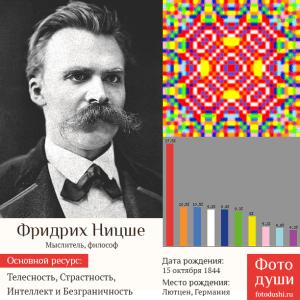 Коллаж с фото души Фридрих Ницше