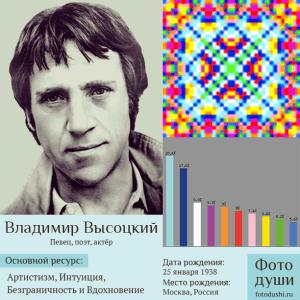 Коллаж с фото души Владимир Высоцкий