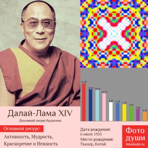 Коллаж с фото души Далай-Лама XIV