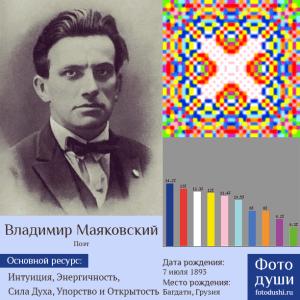 Коллаж с фото души Владимир Маяковский