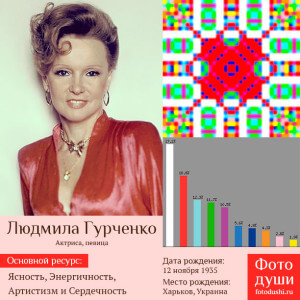 Коллаж с фото души Людмила Гурченко
