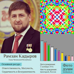 Коллаж с фото души Рамзан Кадыров