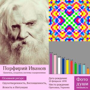 Коллаж с фото души Порфирий Иванов