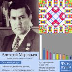 Коллаж с фото души Алексей Маресьев