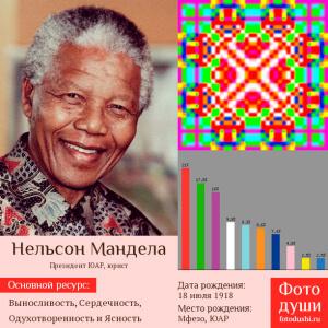 Коллаж с фото души Нельсон Мандела