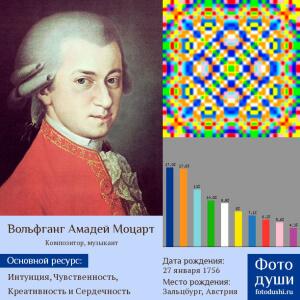 Коллаж с фото души Моцарт